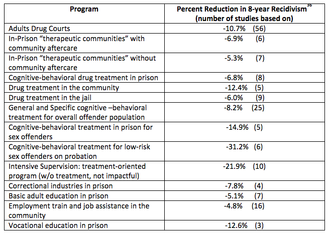 an analysis of shock incarcerations programs and alternative Start studying eppp exam questions #2 learn  of 3 different reading programs on reading  be more practical than the alternative of simple.