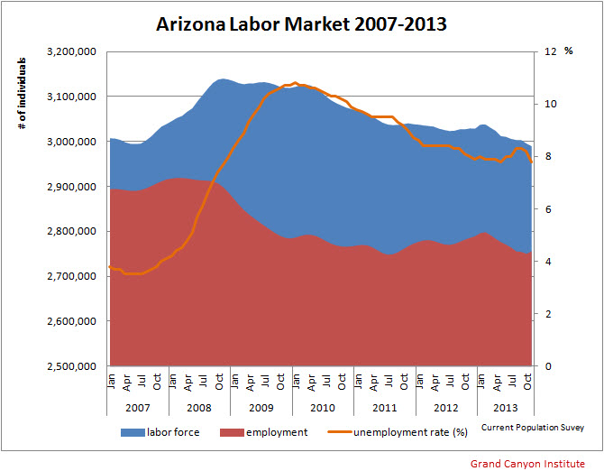 Figure3-AZLaborForceParticipationEmploymentUnemploymentRate2007-2013