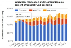 Prop 123 Report Figure 3 Education Health and Incarceration as percent of f GF (taken from AZ Capitol Times)