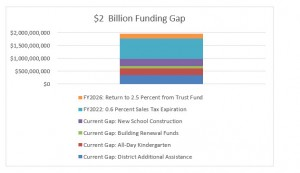 Prop 123 Report Figure 4 $2 Billion Funding Gap
