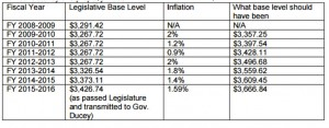 Prop 123 Report Table 1 State Failure to Fully Fund Base Level (AEA table)