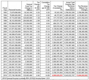 Prop 123 Report Table 8 Cumulative Cost of Tax Changes since 1993