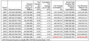 Prop 123 Report Table 9 Cumulative Cost of Tax Changes since 2007