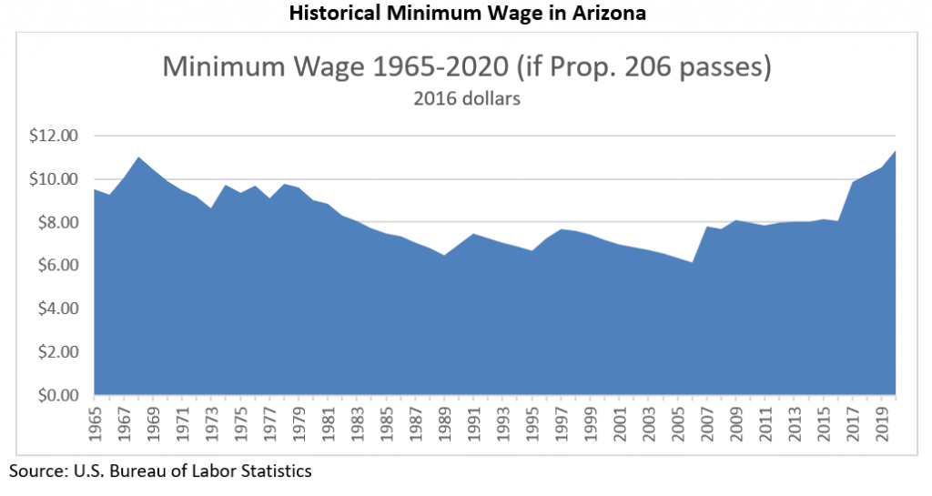 Fig 1 Historical Minimum Wage in Arizona