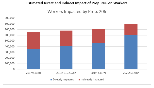 Fig 2 Direct and Indirect Impact of Prop 206 on Workers