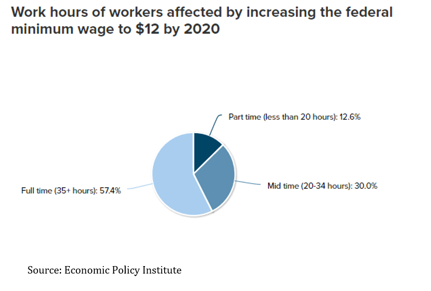 Fig 7 Share by hours if Min Wage $12 EPI