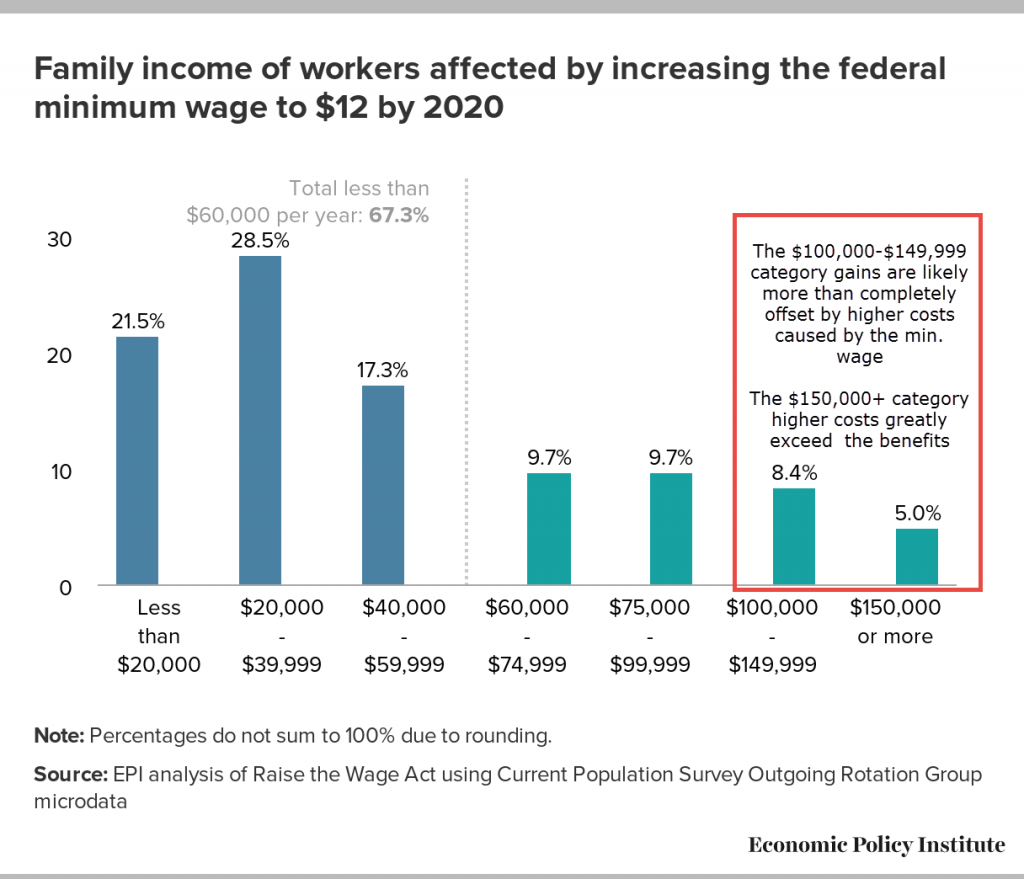 impact of raising the minimum wage The impact of the minimum wage on family income reactions from former mcdonald's usa ed rensi about raising minimum wage to $15 is to completely.