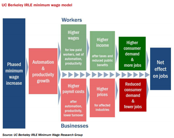 Figure 3 UC Berkeley IRLE Min Wage Model