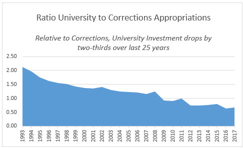 Ratio University to Correction Appropriations FY1993-2017