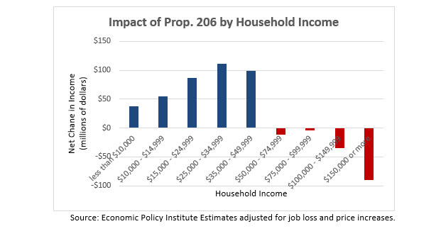 Impact of Prop 206 on Household Income
