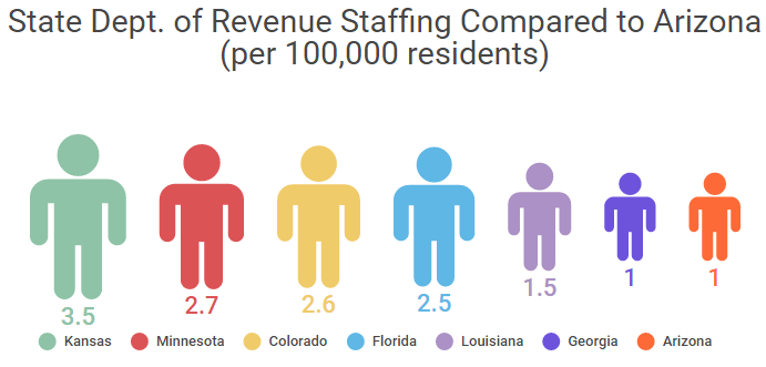 State Dept of Revenue Employees Compared to Arizona