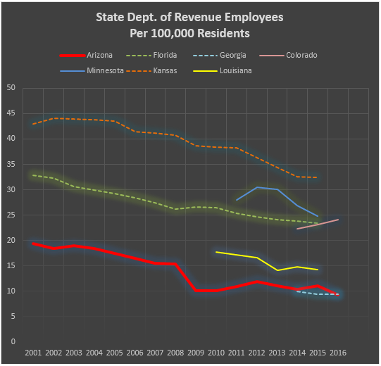 State Dept of Revenue Employees Per 10000 Residents 2001-2016
