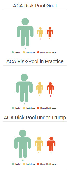 ACA Risk Pool Illustrations