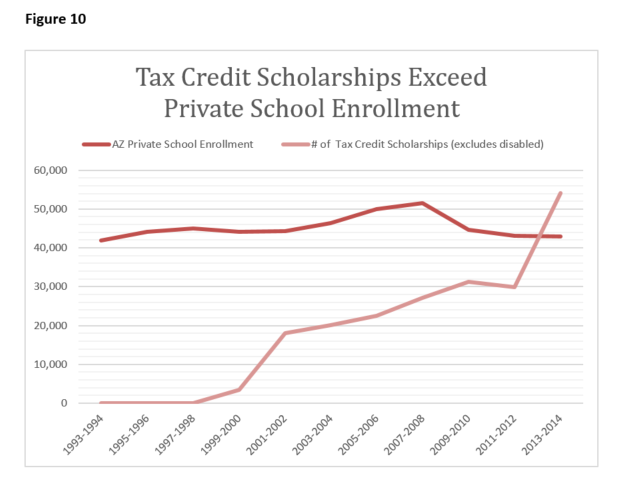 Fig 10 Tax Credit Scholarships Exceed Enrollment