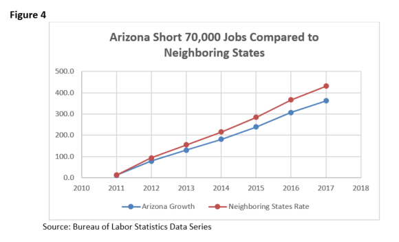 Fig 4 Arizona Short 70,000 Jobs