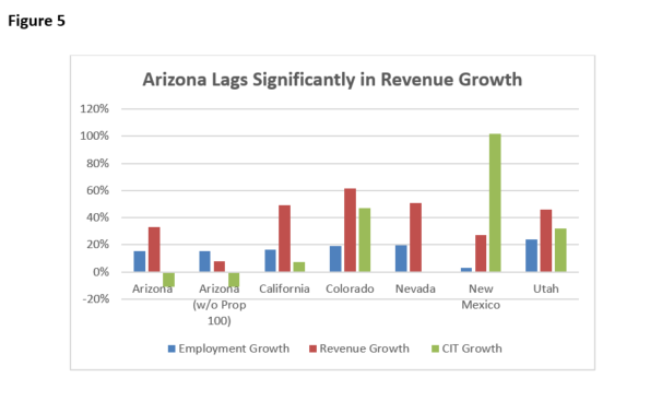 Fig 5 Arizona Lags in Revenue Growth