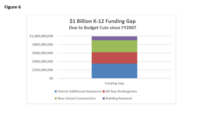 Fig 6 $1 B K-12 Funding Gap