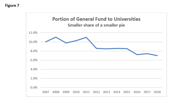 Fig 7 Portion of General Fund to Universities