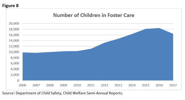 Fig 8 Number of Children in Foster Care