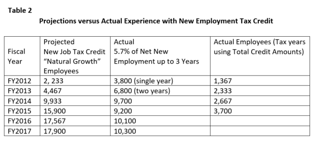 Table 2 Projected v Actual New Emp Tax Credit