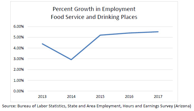 Figure 1 Percent Growth Employment Food Service and Drinking Places 2013-2017
