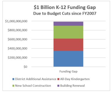 $1 billion K-12 funding gap