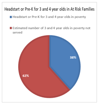Headstart or Pre-K for 3 and 4 year olds in At Risk Families