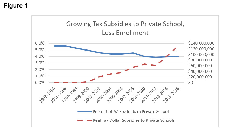 Figure1 Growing Tax Subsidies to Private School Less Enrollment