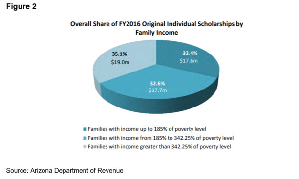 Figure2 Overall Share FY2016 Individual Private School Scholarships by Income (ADOR)