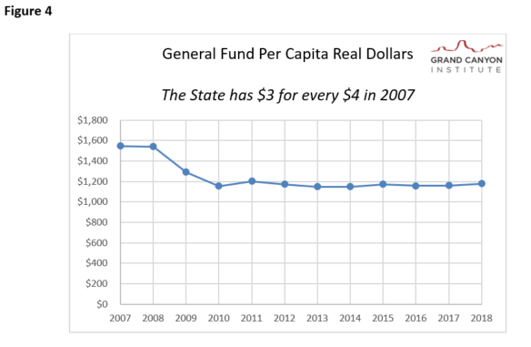 Fig 4 Gen Fund Per Capita Dollars 2007-2018