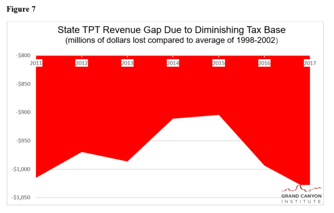 Fig 7 State TPT Billion Dollar Revenue Gap