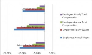 Public Employees Figure 1 Arizona State and Local Government Employee Compensation Relative to Private Sector