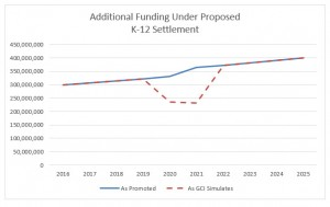 Prop 123 Report Figure 1 Additional Funding Graph