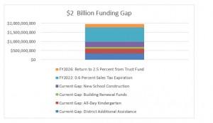 Prop 123 Report Figure 4 $2 Billion Funding Gap