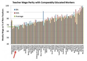 Prop 123 Report Figure 6 Teacher Wage Parity with Comparably Educated Workers (EPI data)