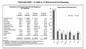 Prop 123 Report Figure 7 FY 2006 v FY 2016 JLBC chart
