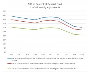 Prop 123 Report Figure 8 ADE as Percent of General Fund if inflation-only adjustments
