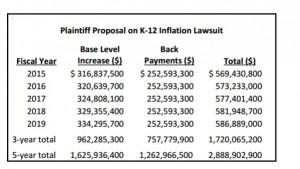 Prop 123 Report Table 2 Plaintiff Proposal Lawsuit (JLBC table)