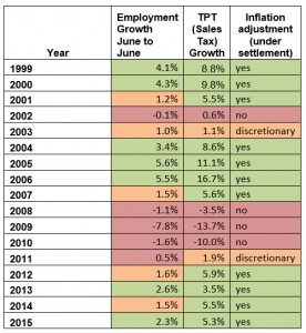Prop 123 Report Table 4 Illustration of Inflation Triggers if in place 1999-2015