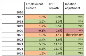 Prop 123 Report Table 5 2017-2025 Simulated Economic Performance (based on prior actual activity in Arizona)