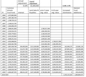 Prop 123 Report Table 7 Trust Fund Levels and General Fund Dollars under GCI Simulated Economic Activity