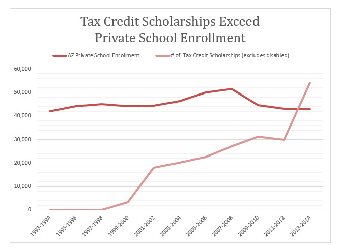 Figure 1 Tax Credit Scholarships Exceed Private School Enrollment