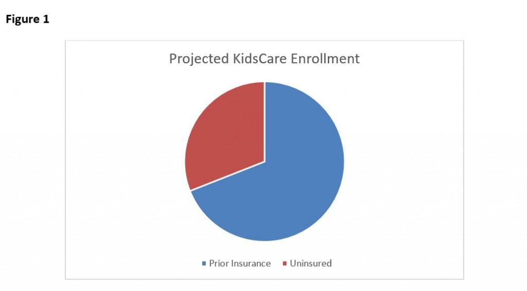 KidsCareFigure1ProjectedKidsCareEnrollment