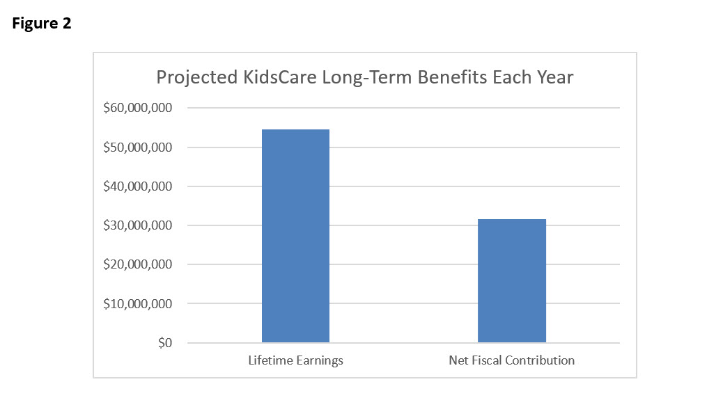 Restoring KidsCare: Annual and Long-Term Benefits Far Exceed