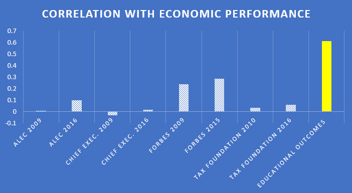 Figure2 Correlation with Economic Performance