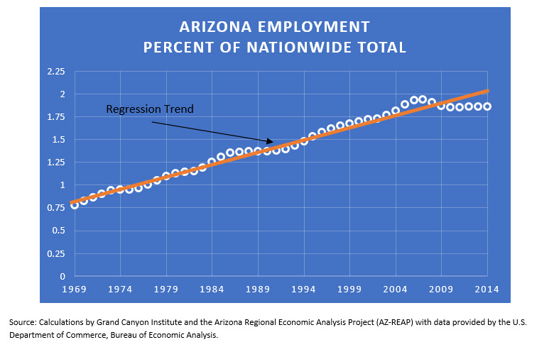 Figure3 Arizona Employment Percent of Nationwide Total 1969-2014