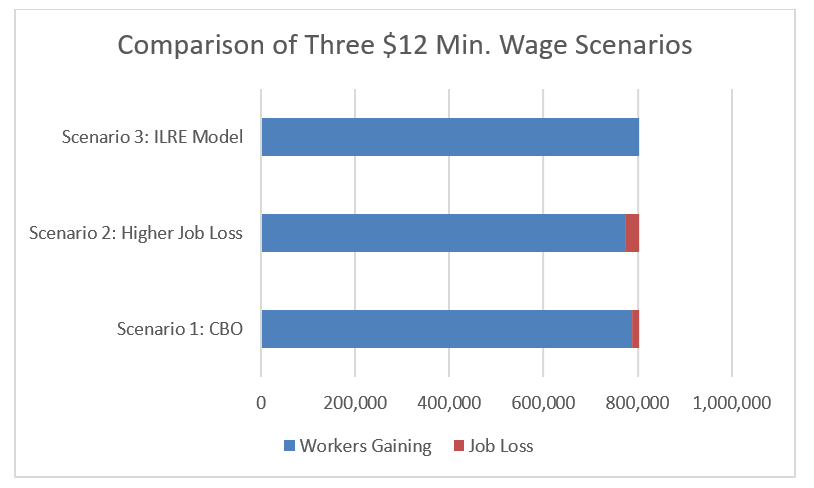 Fig 4 Comparion of 3 Scenarios for $12 Min Wage