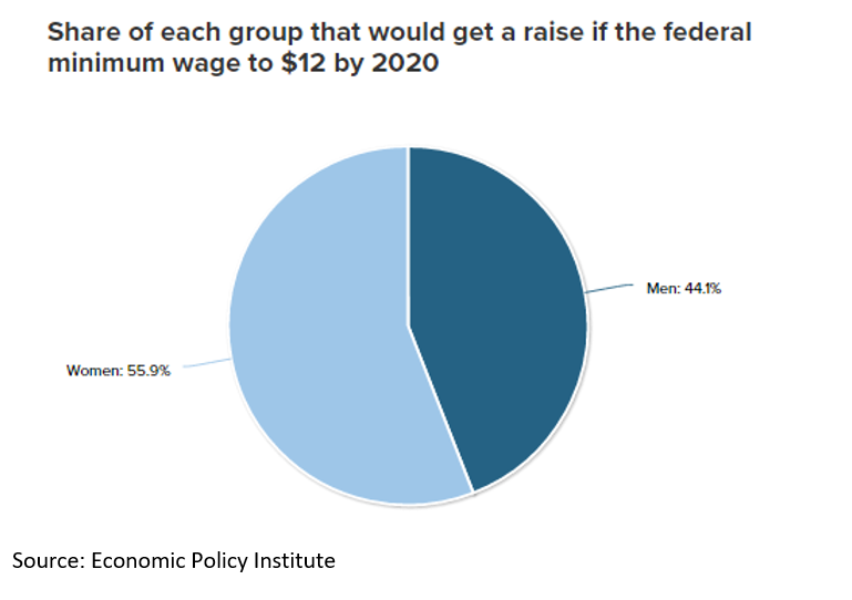 Fig 6 Share by gender if Min Wage $12 EPI