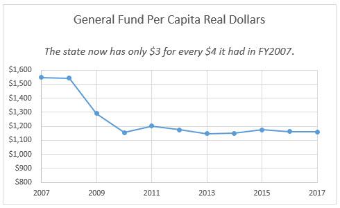 General Fund Per Capita Real Dollars 2007-2017