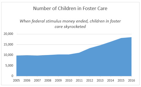 Number of Children in Foster Care 2005-2016